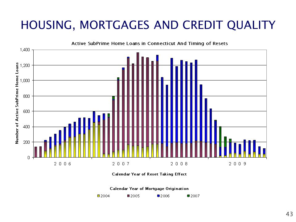 43 HOUSING, MORTGAGES AND CREDIT QUALITY