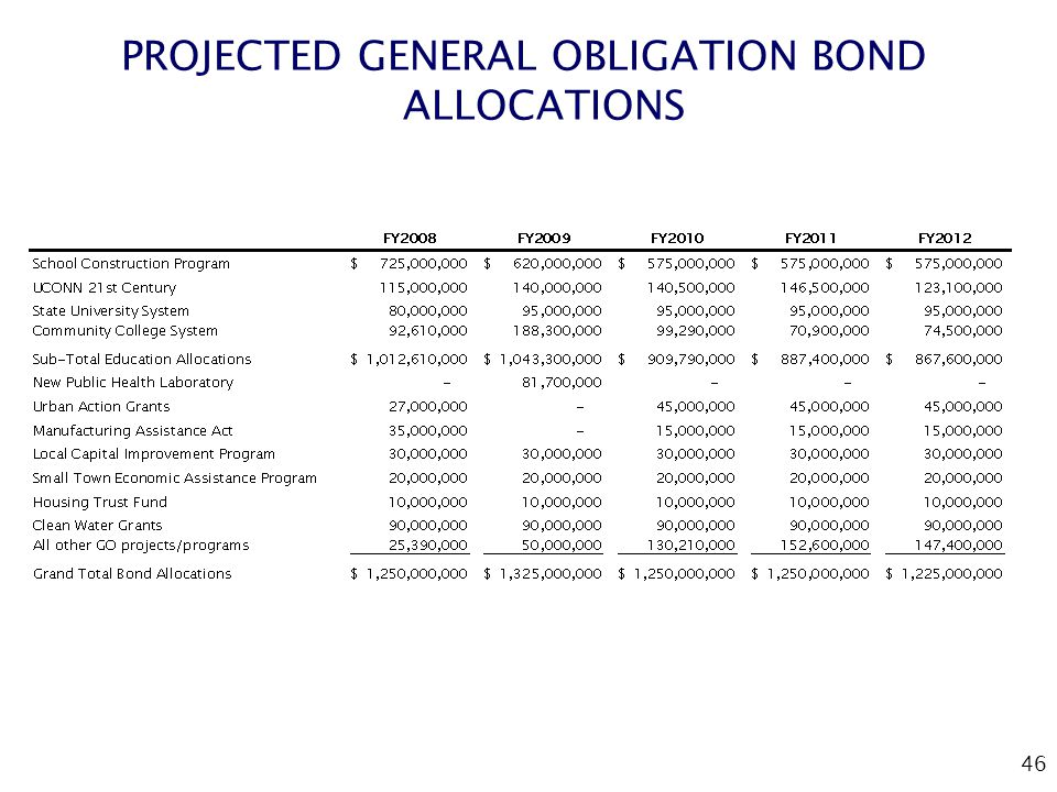 46 PROJECTED GENERAL OBLIGATION BOND ALLOCATIONS