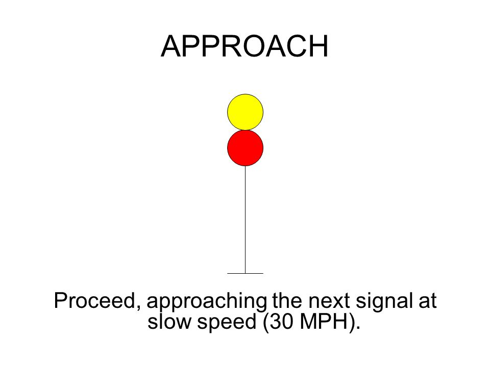 APPROACH Proceed, approaching the next signal at slow speed (30 MPH).