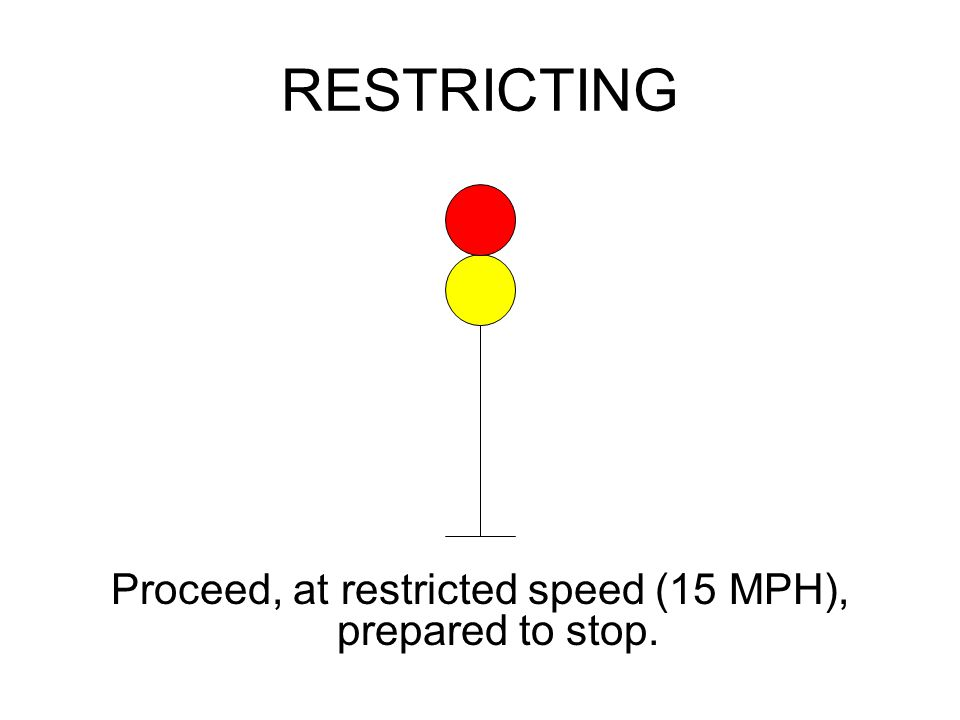 RESTRICTING Proceed, at restricted speed (15 MPH), prepared to stop.