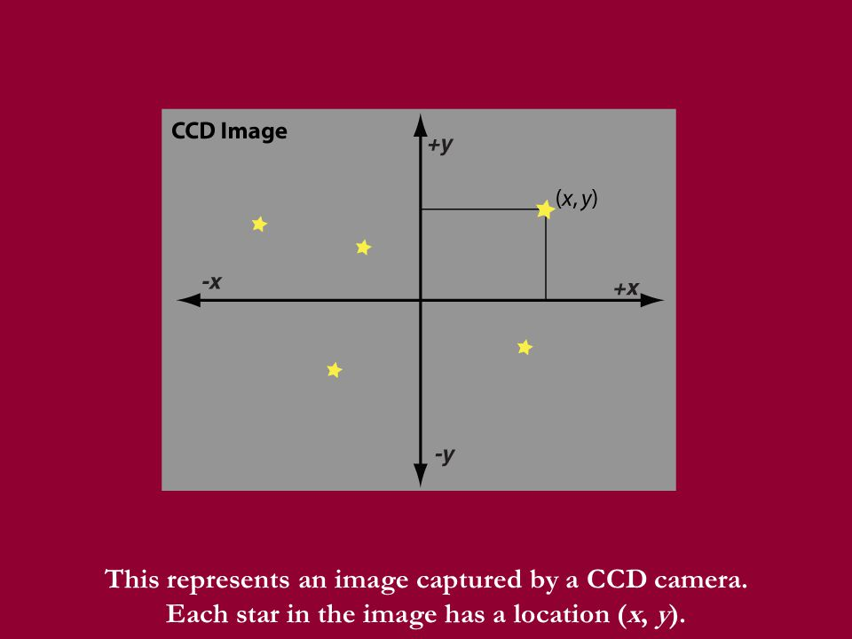 This represents an image captured by a CCD camera. Each star in the image has a location (x, y).