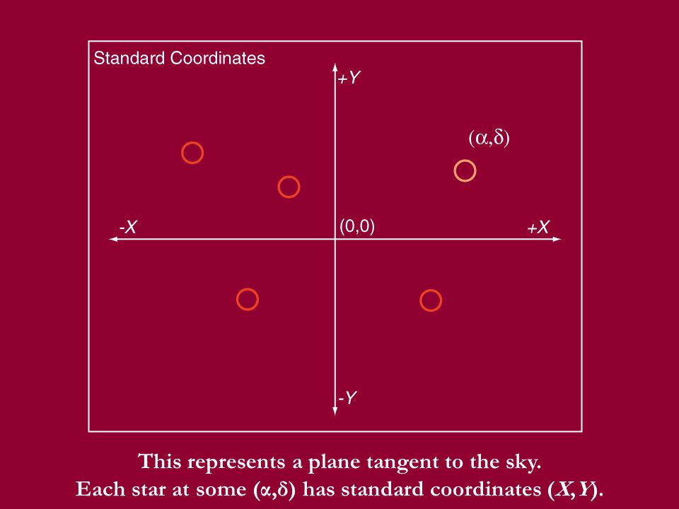 This represents a plane tangent to the sky. Each star at some (α,δ) has standard coordinates (X,Y).