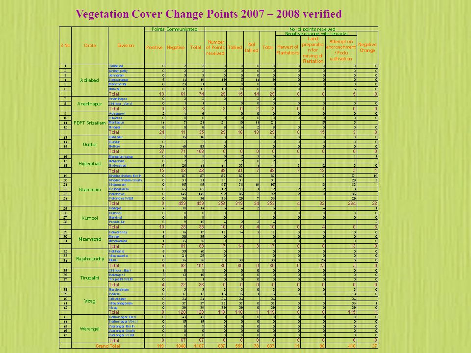 Vegetation Cover Change Points 2007 – 2008 verified