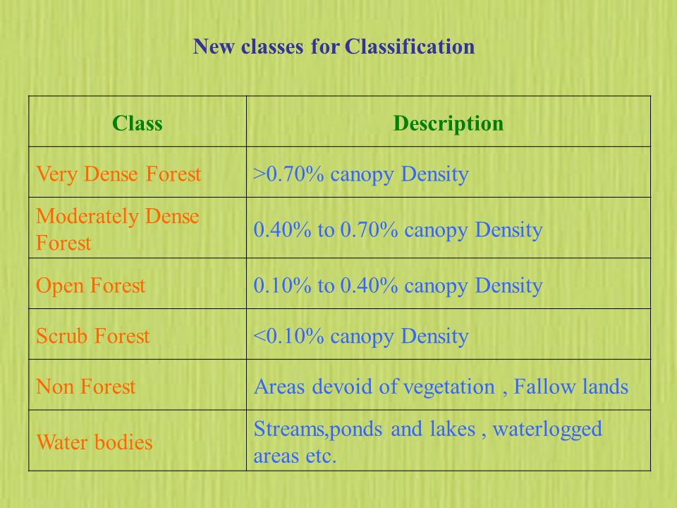 New classes for Classification ClassDescription Very Dense Forest>0.70% canopy Density Moderately Dense Forest 0.40% to 0.70% canopy Density Open Forest0.10% to 0.40% canopy Density Scrub Forest<0.10% canopy Density Non ForestAreas devoid of vegetation, Fallow lands Water bodies Streams,ponds and lakes, waterlogged areas etc.