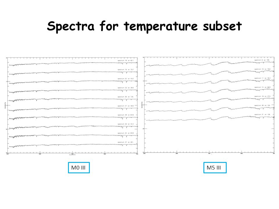 M0 III Spectra for temperature subset M5 III