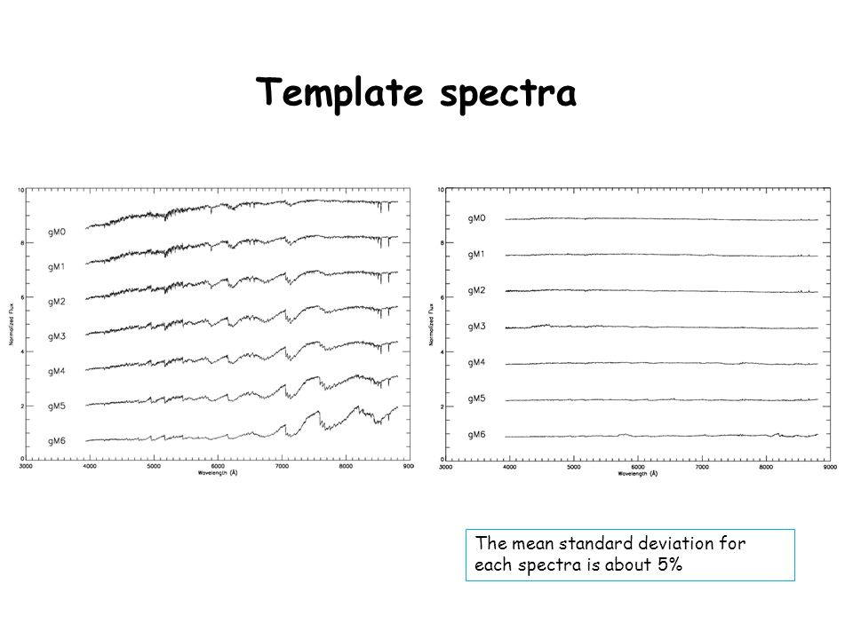 Template spectra The mean standard deviation for each spectra is about 5%