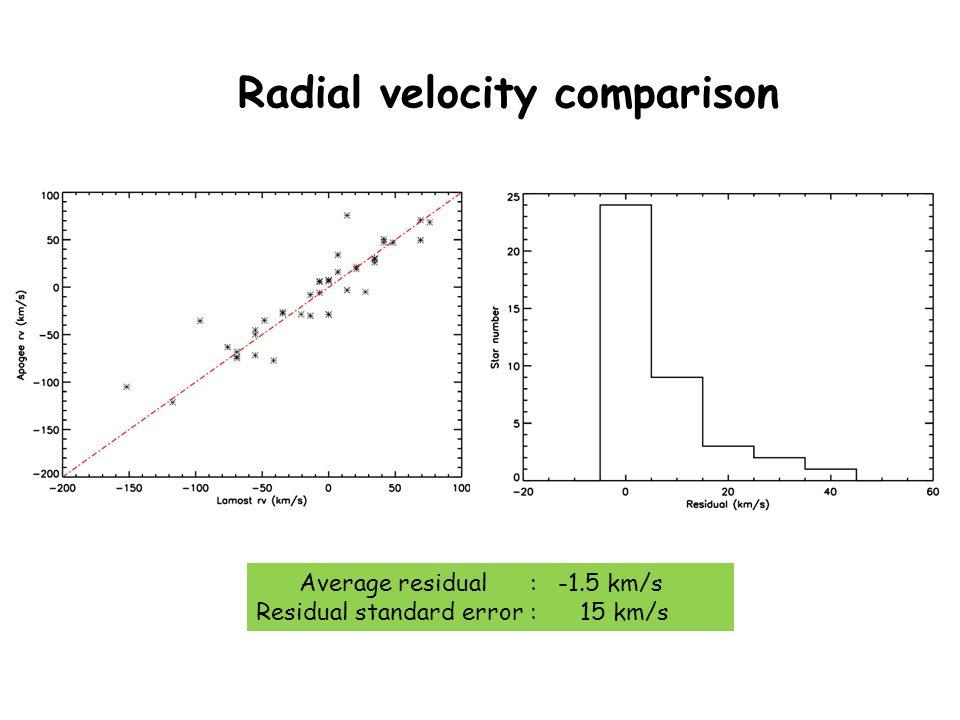 Radial velocity comparison Average residual : -1.5 km/s Residual standard error : 15 km/s