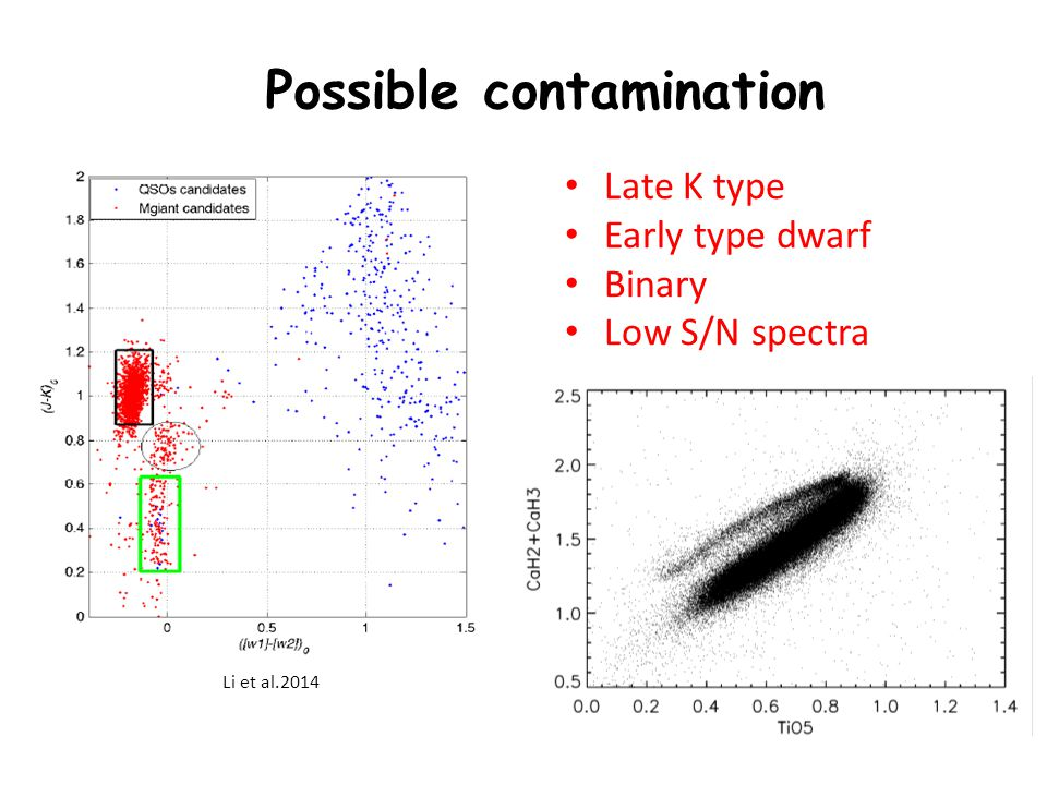 Possible contamination Li et al.2014 Late K type Early type dwarf Binary Low S/N spectra