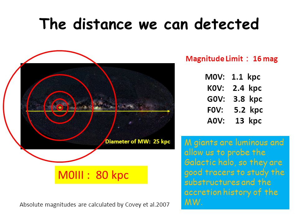 Magnitude Limit : 16 mag Diameter of MW: 25 kpc The distance we can detected M0V: 1.1 kpc K0V: 2.4 kpc G0V: 3.8 kpc F0V: 5.2 kpc A0V: 13 kpc M0III : 80 kpc M giants are luminous and allow us to probe the Galactic halo, so they are good tracers to study the substructures and the accretion history of the MW.