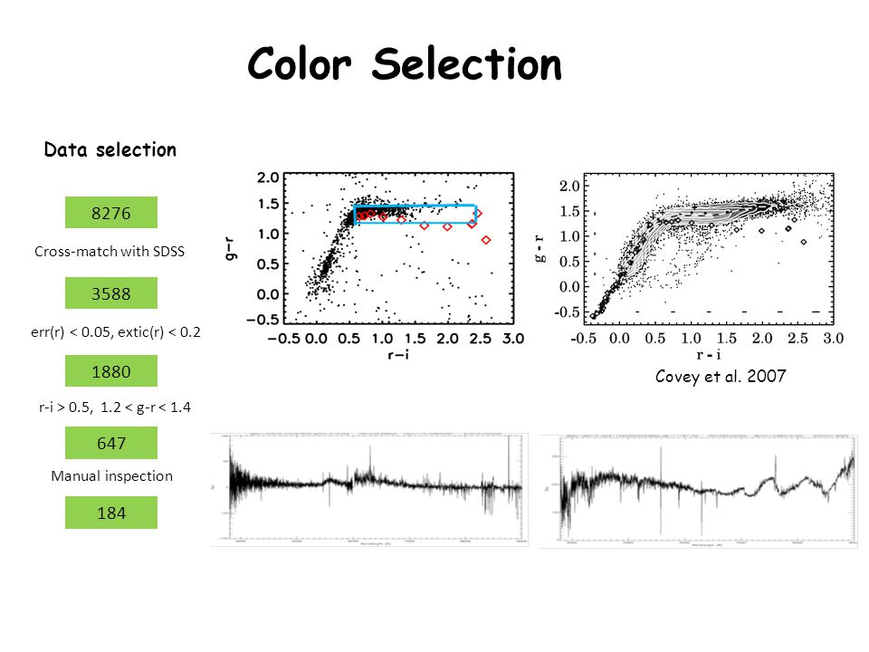 Color Selection 8276 3588 647 1880 Cross-match with SDSS err(r) < 0.05, extic(r) < 0.2 r-i > 0.5, 1.2 < g-r < 1.4 Covey et al.
