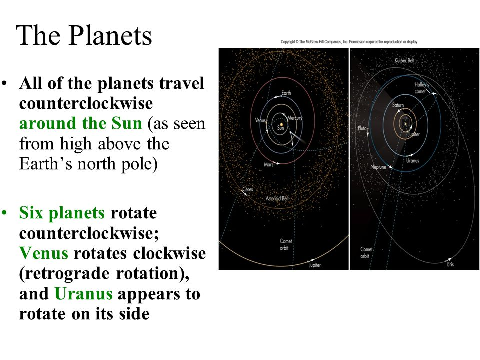 The Planets All of the planets travel counterclockwise around the Sun (as seen from high above the Earth's north pole) Six planets rotate counterclock