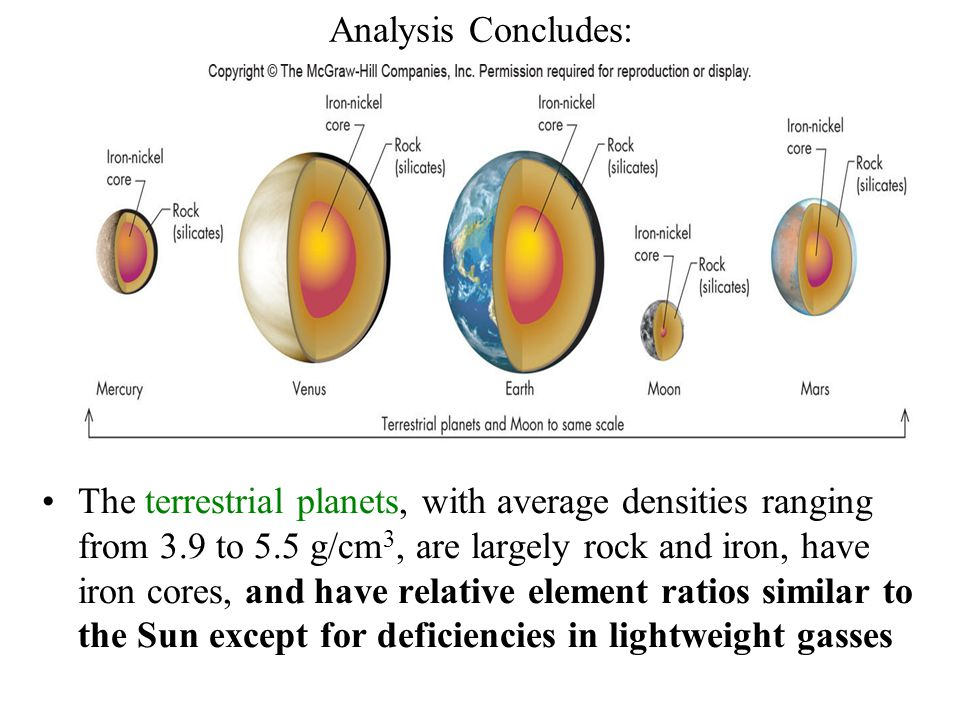 Analysis Concludes: The terrestrial planets, with average densities ranging from 3.9 to 5.5 g/cm 3, are largely rock and iron, have iron cores, and ha