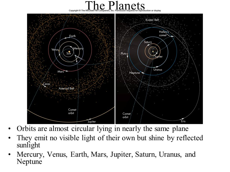 The Planets The orbits are shown in the correct relative scale in the 2 drawings.