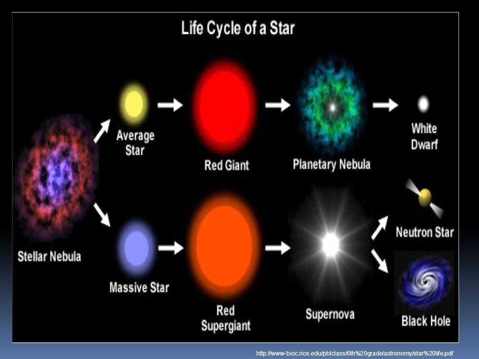 http://www-bioc.rice.edu/pblclass/6th%20grade/astronomy/star%20life.pdf