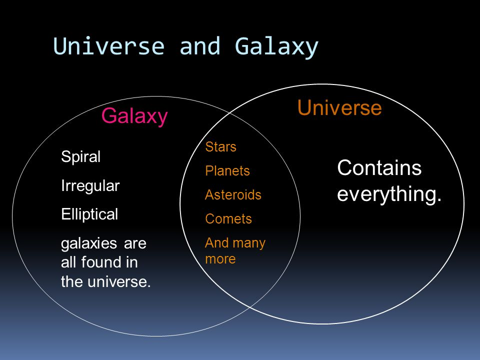 Universe and Galaxy Galaxy Universe Stars Planets Asteroids Comets And many more Spiral Irregular Elliptical galaxies are all found in the universe.