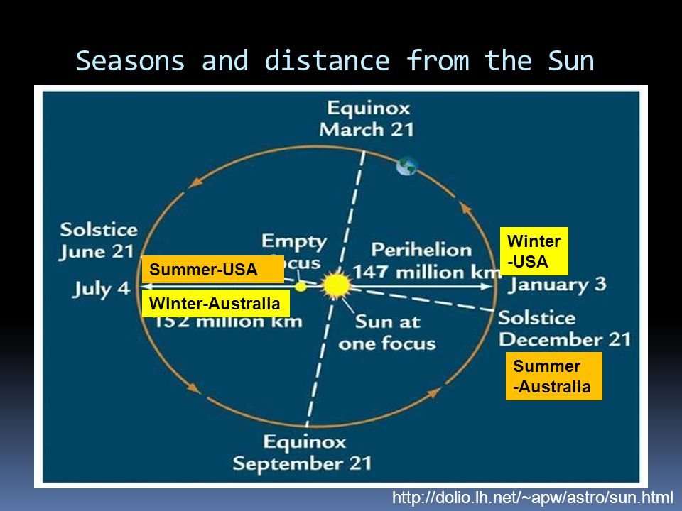 Seasons and distance from the Sun http://dolio.lh.net/~apw/astro/sun.html Winter -USA Summer-USA Summer -Australia Winter-Australia
