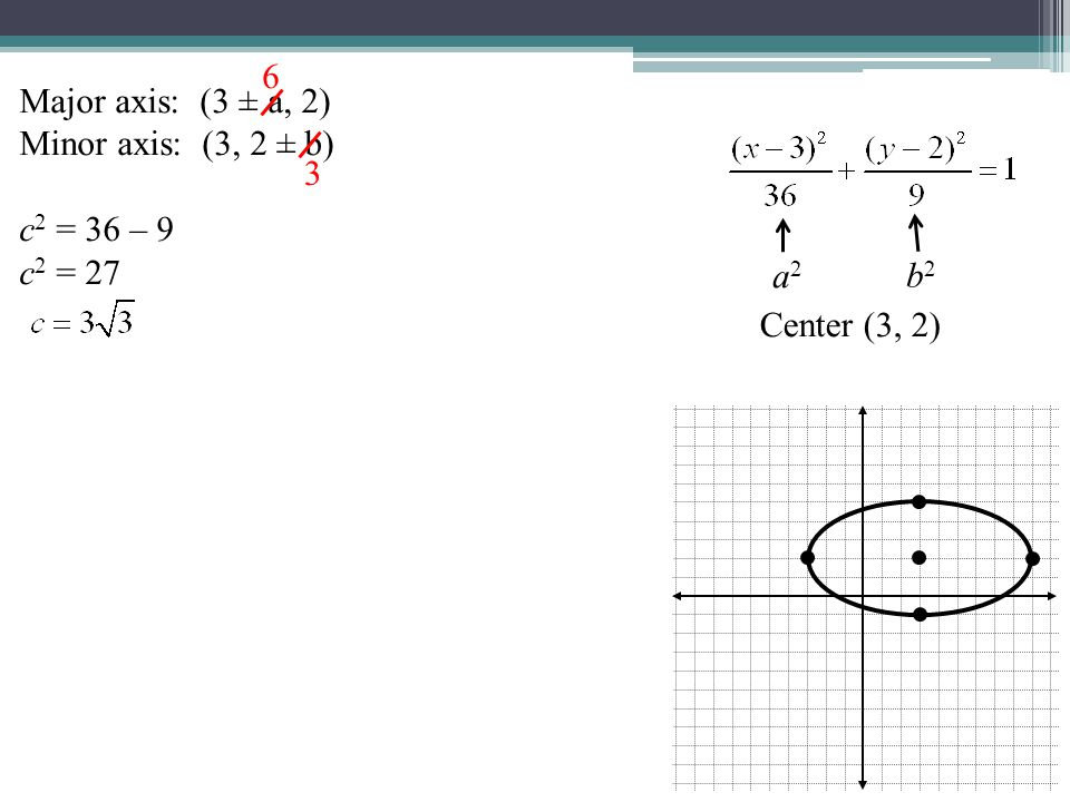 b2b2 a2a2 Major axis: (3 ± a, 2)  (9, 2) and (–3, 2) Minor axis: (3, 2 ± b)  (3, 5) and (3, –1) c 2 = 36 – 9 c 2 = 27 6 3
