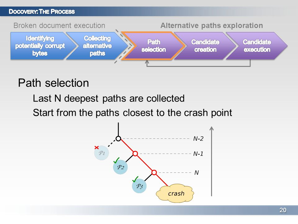Path selection Last N deepest paths are collected Start from the paths closest to the crash point 2020 Broken document executionAlternative paths exploration