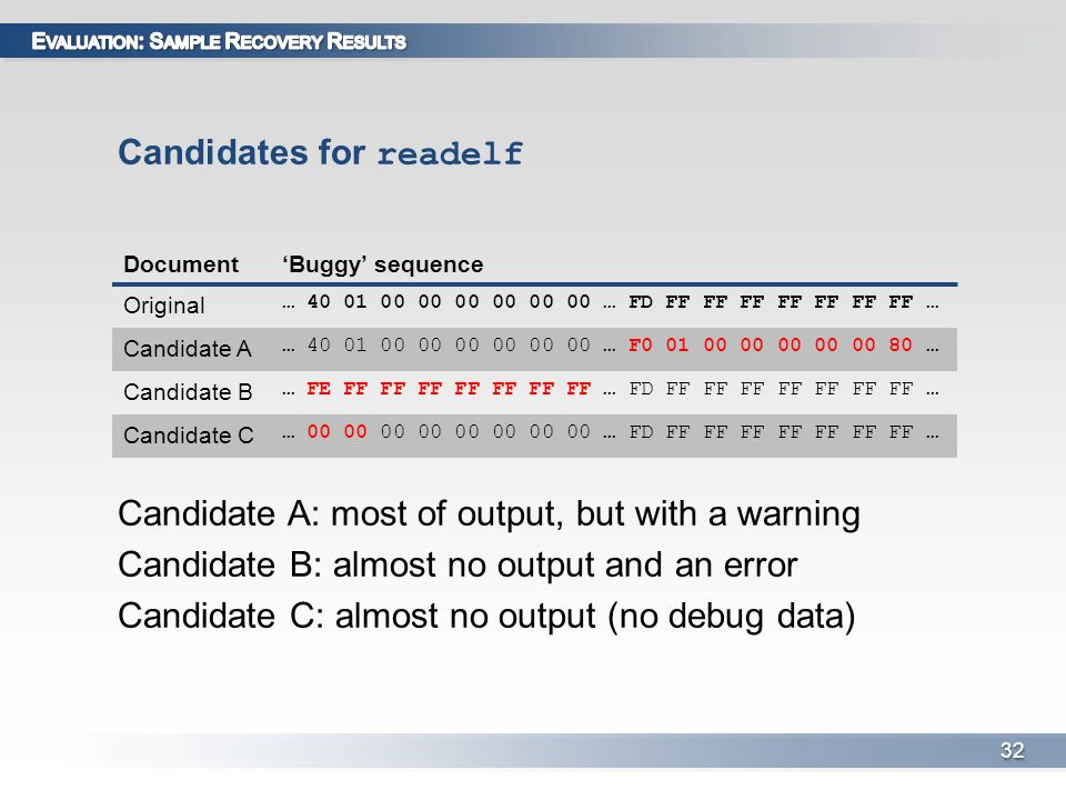Candidates for readelf Candidate A: most of output, but with a warning Candidate B: almost no output and an error Candidate C: almost no output (no debug data) 3232 Document'Buggy' sequence Original … 40 01 00 00 00 00 00 00 … FD FF FF FF FF FF FF FF … Candidate A Candidate B … FE FF FF FF FF FF FF FF … FD FF FF FF FF FF FF FF … Candidate C … 00 00 00 00 00 00 00 00 … FD FF FF FF FF FF FF FF …