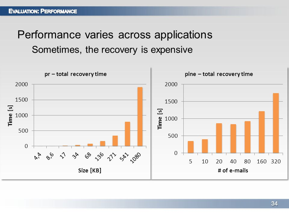 Performance varies across applications Sometimes, the recovery is expensive 3434