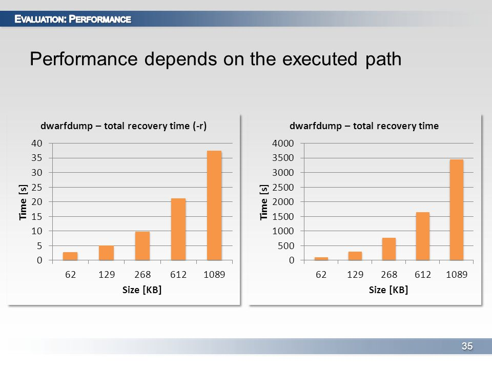 Performance depends on the executed path 3535