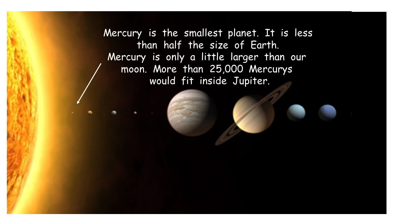 Mercury is the smallest planet. It is less than half the size of Earth. Mercury is only a little larger than our moon. More than 25,000 Mercurys would