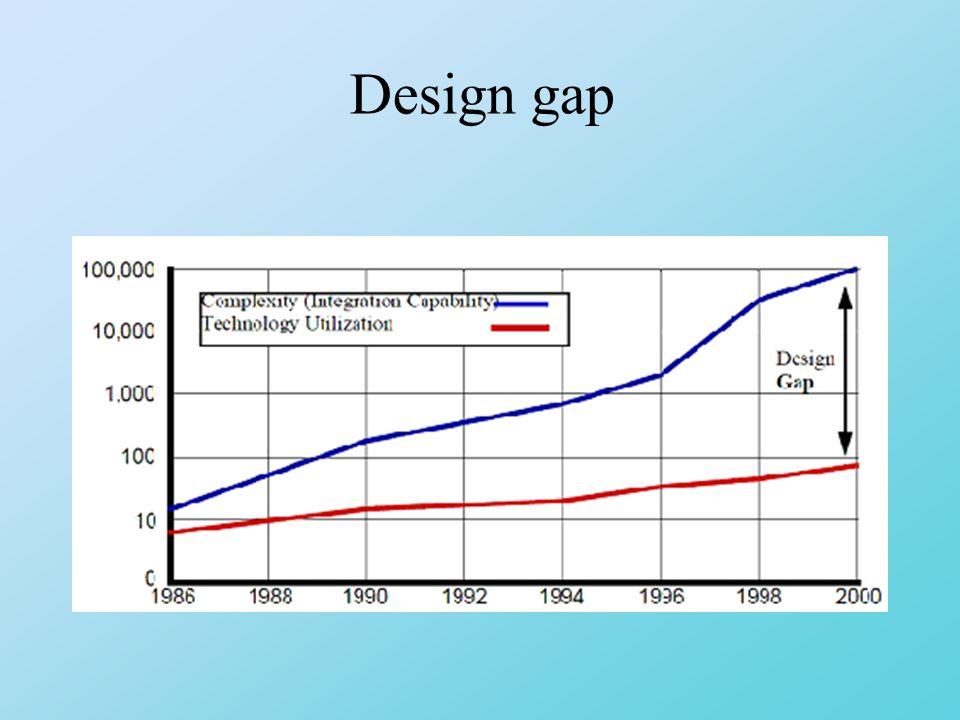 Design gap