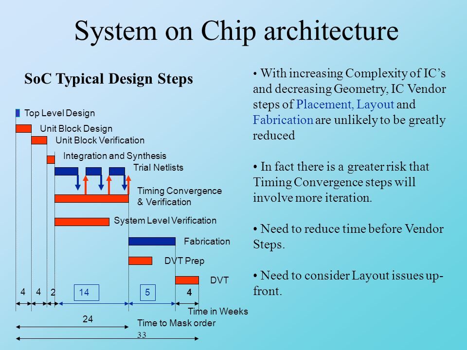 System on Chip architecture Top Level Design Unit Block Design Integration and Synthesis Trial Netlists System Level Verification Timing Convergence & Verification Fabrication DVT DVT Prep 4 145 4 Time in Weeks Time to Mask order 24 33 Unit Block Verification 4 2 With increasing Complexity of IC's and decreasing Geometry, IC Vendor steps of Placement, Layout and Fabrication are unlikely to be greatly reduced In fact there is a greater risk that Timing Convergence steps will involve more iteration.