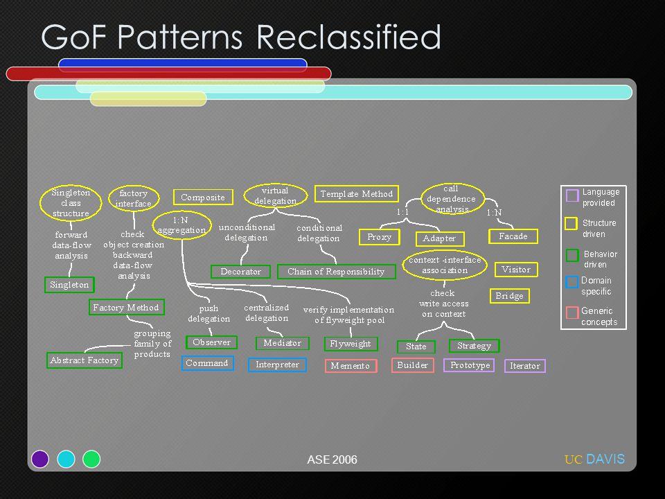 UC DAVIS ASE 2006 GoF Patterns Reclassified