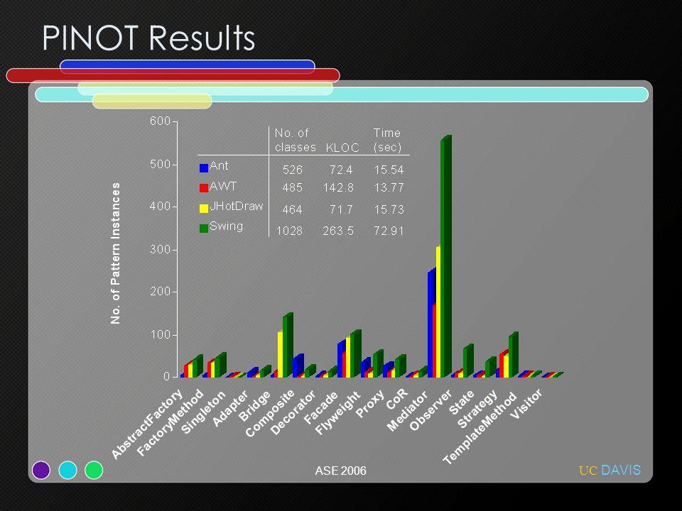 UC DAVIS ASE 2006 PINOT Results