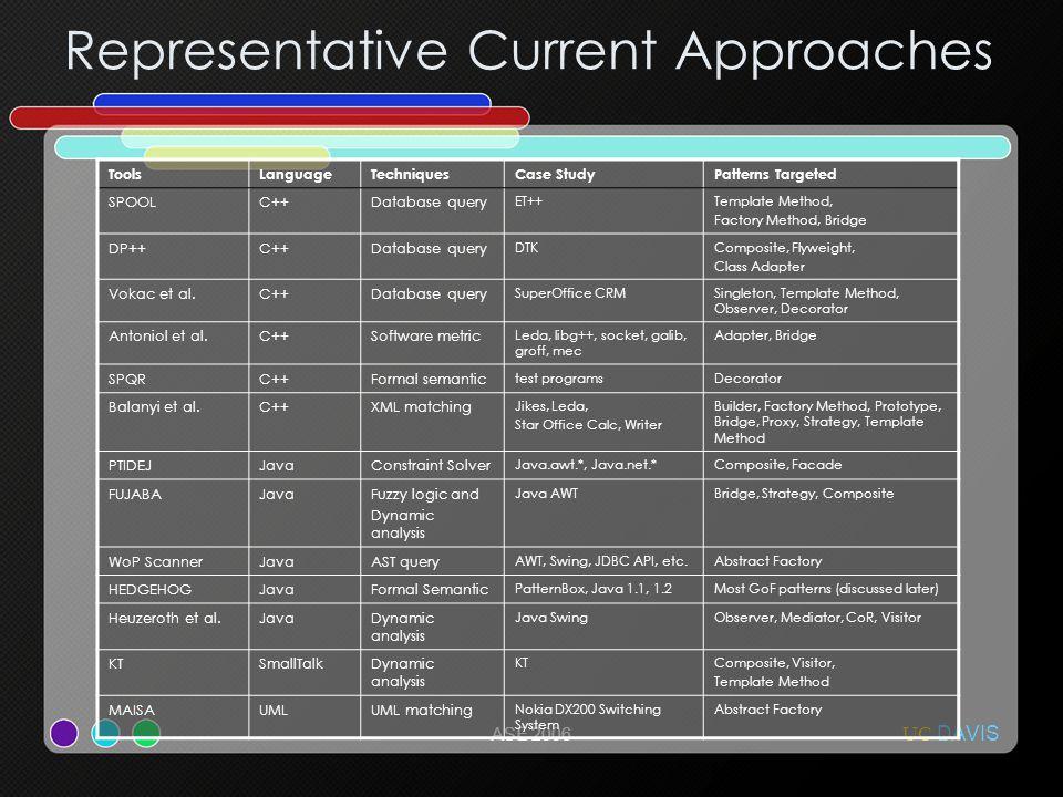UC DAVIS ASE 2006 Representative Current Approaches ToolsLanguageTechniquesCase StudyPatterns Targeted SPOOLC++Database query ET++Template Method, Factory Method, Bridge DP++C++Database query DTKComposite, Flyweight, Class Adapter Vokac et al.C++Database query SuperOffice CRMSingleton, Template Method, Observer, Decorator Antoniol et al.C++Software metric Leda, libg++, socket, galib, groff, mec Adapter, Bridge SPQRC++Formal semantic test programsDecorator Balanyi et al.C++XML matching Jikes, Leda, Star Office Calc, Writer Builder, Factory Method, Prototype, Bridge, Proxy, Strategy, Template Method PTIDEJJavaConstraint Solver Java.awt.*, Java.net.*Composite, Facade FUJABAJavaFuzzy logic and Dynamic analysis Java AWTBridge, Strategy, Composite WoP ScannerJavaAST query AWT, Swing, JDBC API, etc.Abstract Factory HEDGEHOGJavaFormal Semantic PatternBox, Java 1.1, 1.2Most GoF patterns (discussed later) Heuzeroth et al.JavaDynamic analysis Java SwingObserver, Mediator, CoR, Visitor KTSmallTalkDynamic analysis KTComposite, Visitor, Template Method MAISAUMLUML matching Nokia DX200 Switching System Abstract Factory