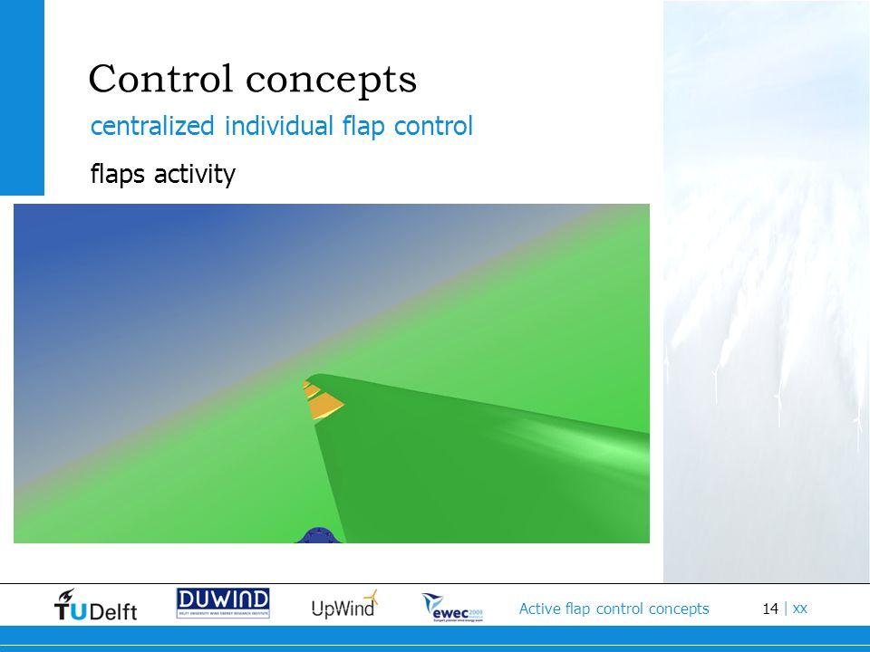 14 Active flap control concepts   xx Control concepts centralized individual flap control flaps activity