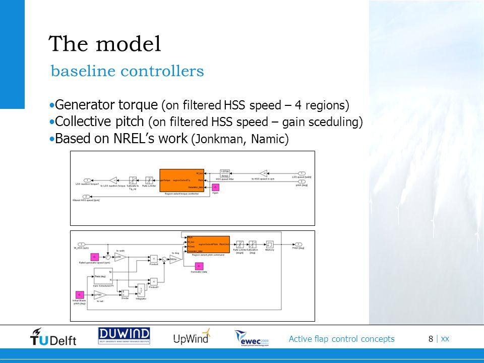 9 Active flap control concepts | xx The model Upwind (NREL) 5MW Reference Wind Turbine simulated wind turbine characteristics