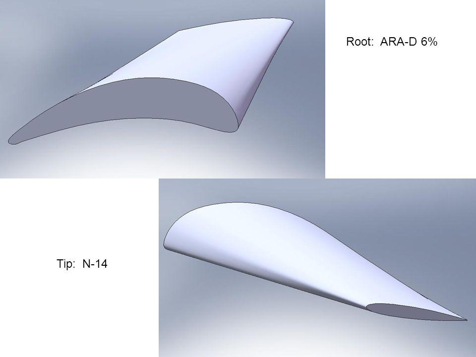 Root: ARA-D 6% Tip: N-14
