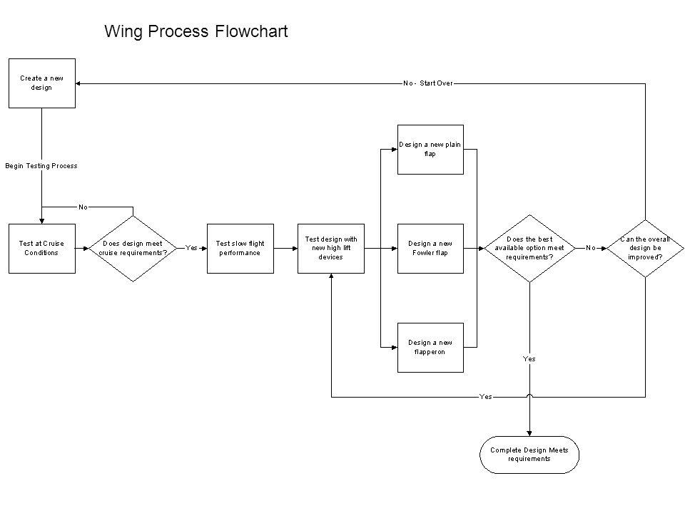 Wing Process Flowchart
