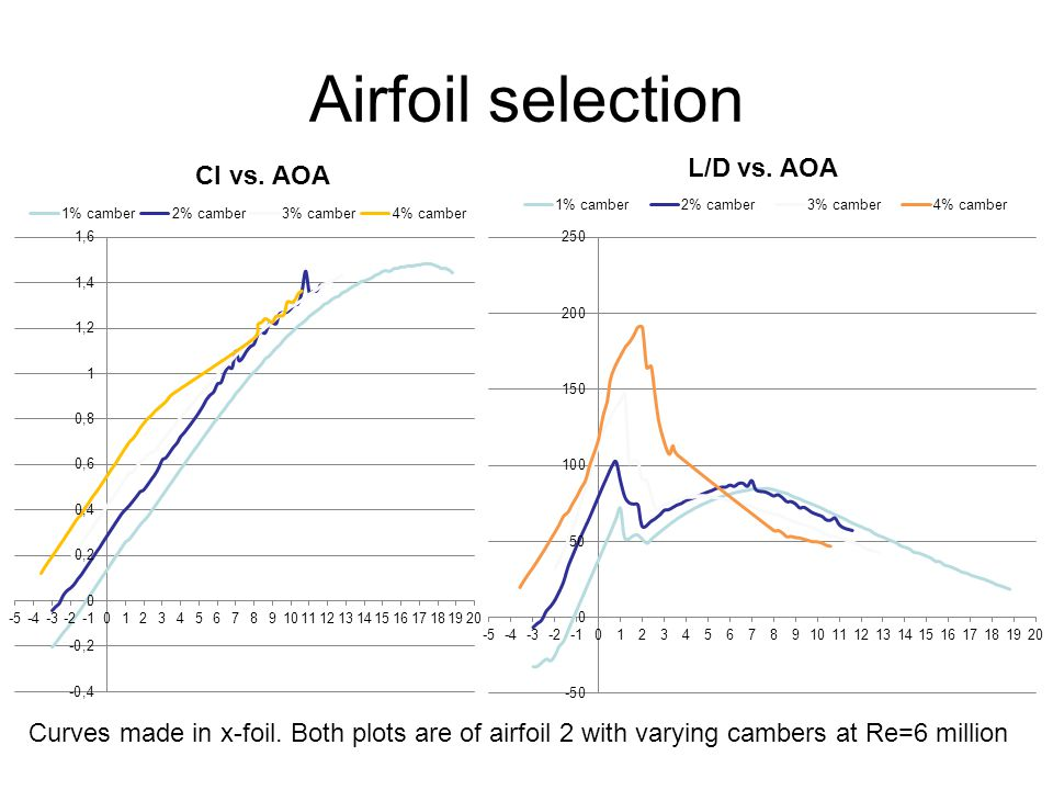 Airfoil selection Curves made in x-foil.