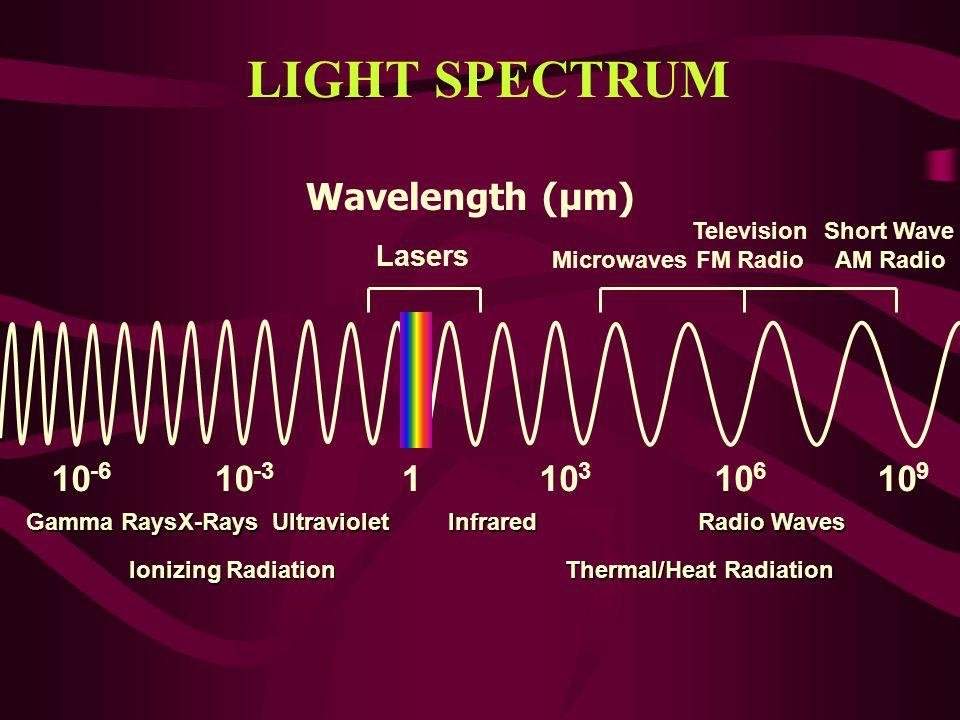 10 -3 10 3 6 9 1 -6 Thermal/Heat Radiation Ionizing Radiation Gamma Rays X-RaysUltravioletInfrared Radio Waves Microwaves Television FM Radio Short Wa