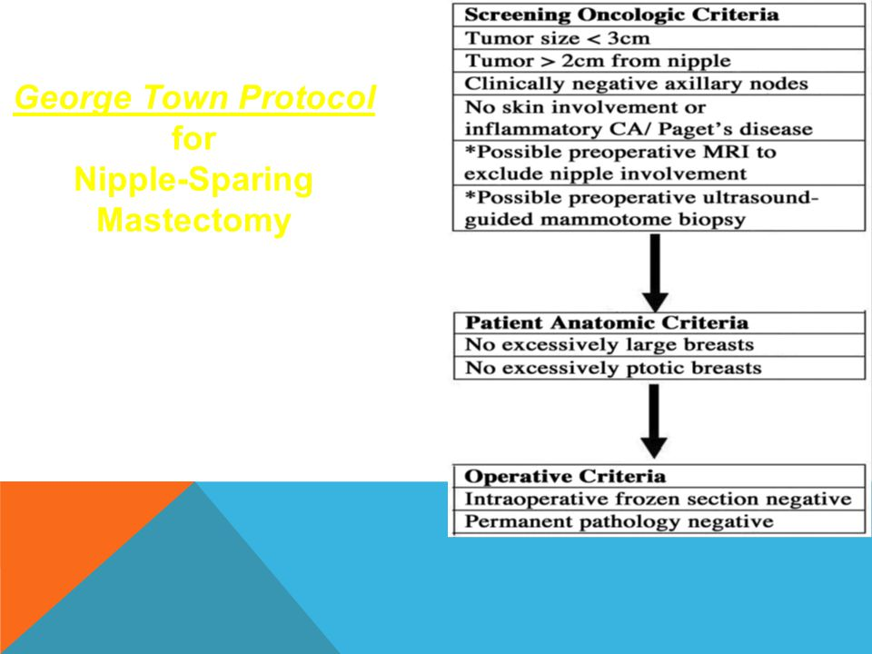 George Town Protocol for Nipple-Sparing Mastectomy