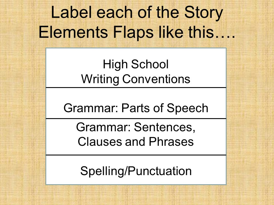 Label each of the Story Elements Flaps like this…. High School Writing Conventions Grammar: Parts of Speech Grammar: Sentences, Clauses and Phrases Sp