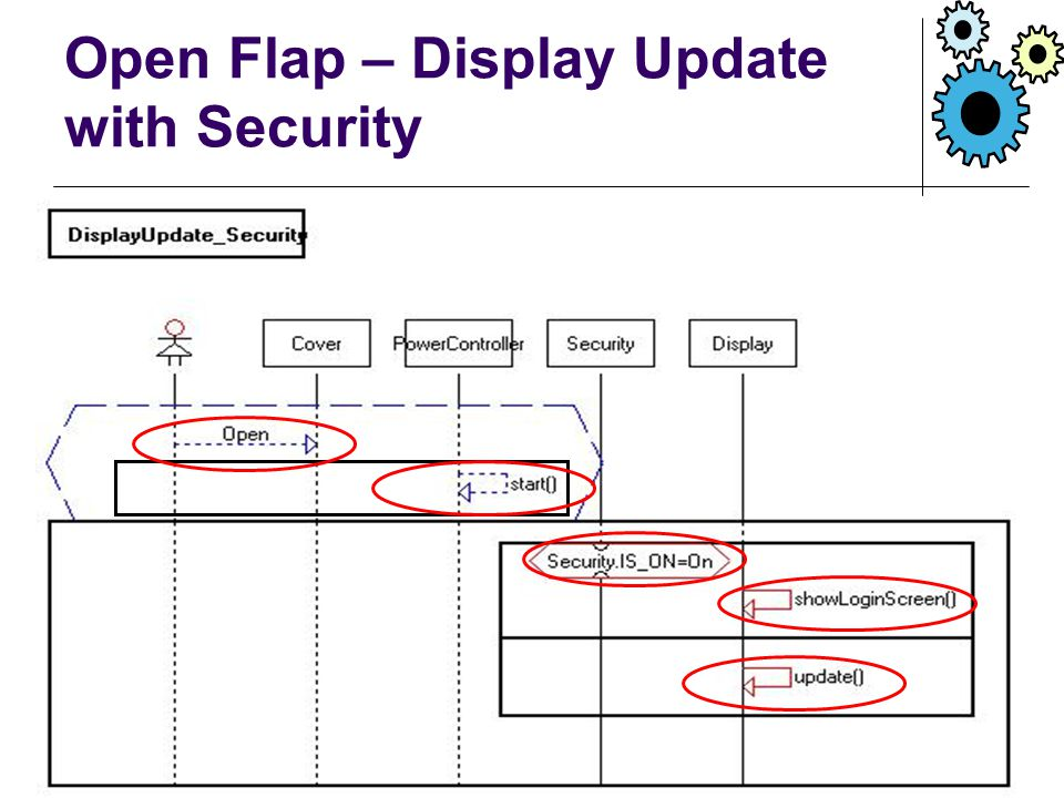 Open Flap – Display Update with Security