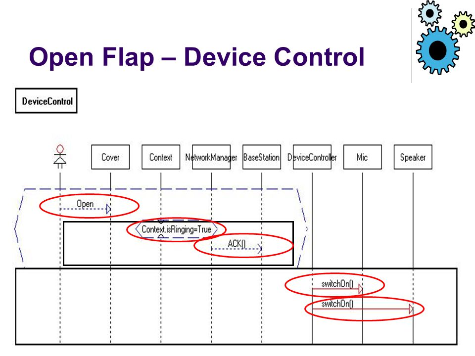 Open Flap – Device Control
