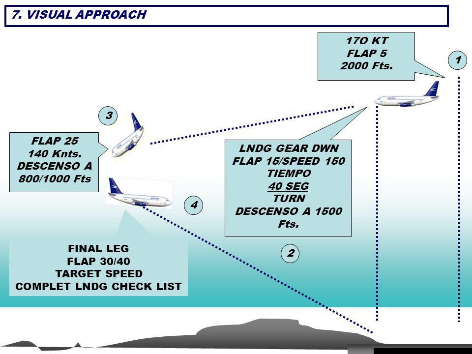 FINAL LEG FLAP 30/40 TARGET SPEED COMPLET LNDG CHECK LIST LNDG GEAR DWN FLAP 15/SPEED 150 TIEMPO 40 SEG TURN DESCENSO A 1500 Fts. 17O KT FLAP 5 2000 F