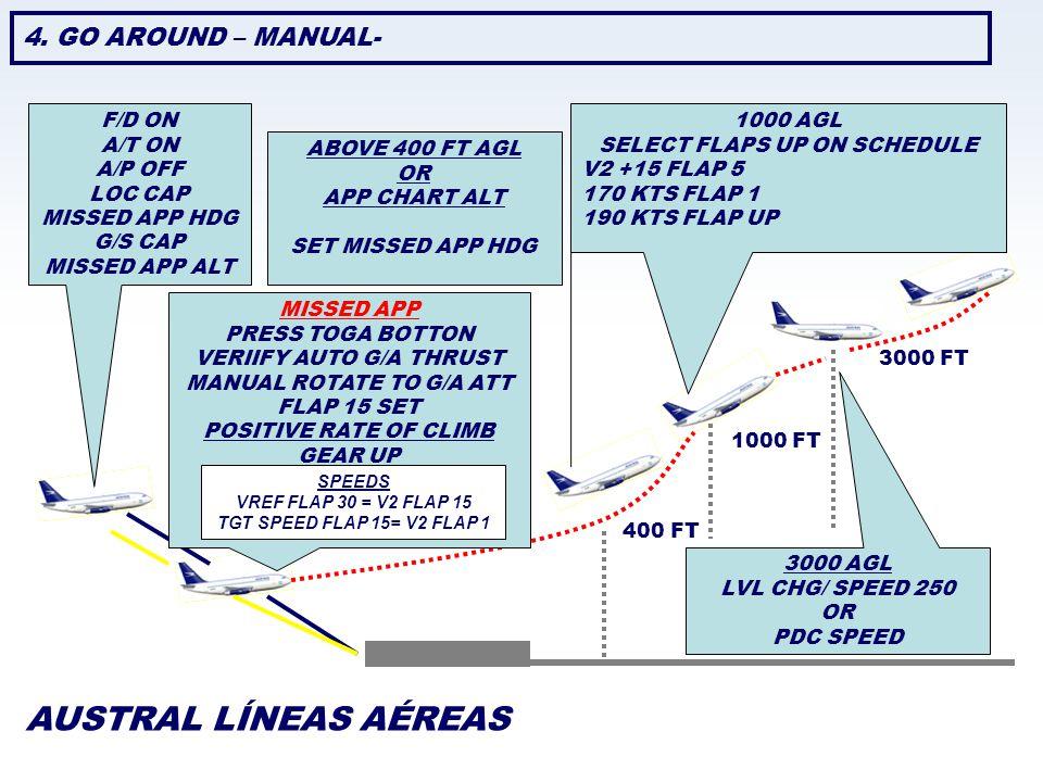 AUSTRAL LÍNEAS AÉREAS 4. GO AROUND – MANUAL- F/D ON A/T ON A/P OFF LOC CAP MISSED APP HDG G/S CAP MISSED APP ALT ABOVE 400 FT AGL OR APP CHART ALT SET
