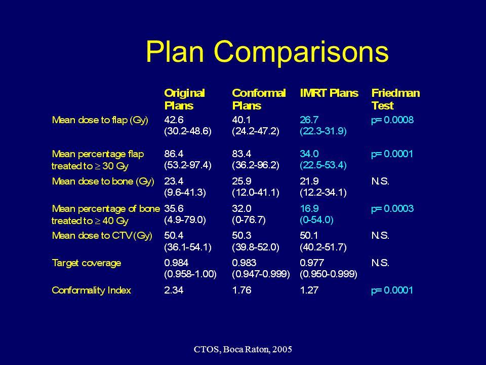 CTOS, Boca Raton, 2005 Plan Comparisons