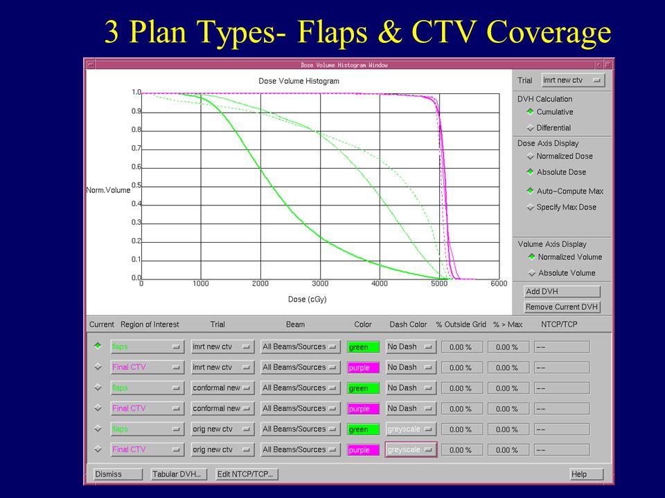 CTOS, Boca Raton, 2005 3 Plan Types- Flaps & CTV Coverage