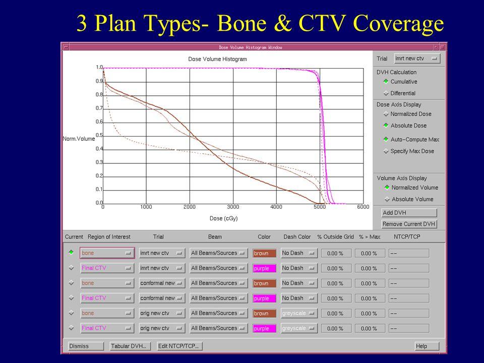 CTOS, Boca Raton, 2005 3 Plan Types- Bone & CTV Coverage