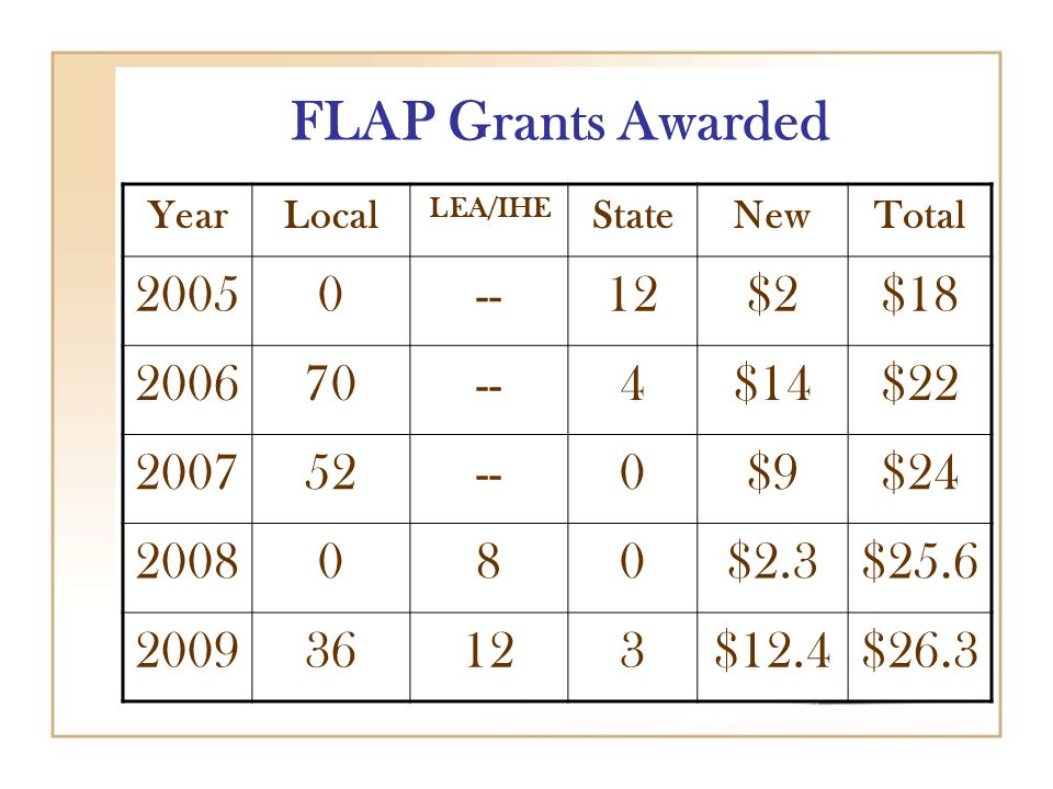 FLAP Grants Awarded YearLocal LEA/IHE StateNewTotal 20050--12$2$18 200670--4$14$22 200752--0$9$24 2008080$2.3$25.6 200936123$12.4$26.3