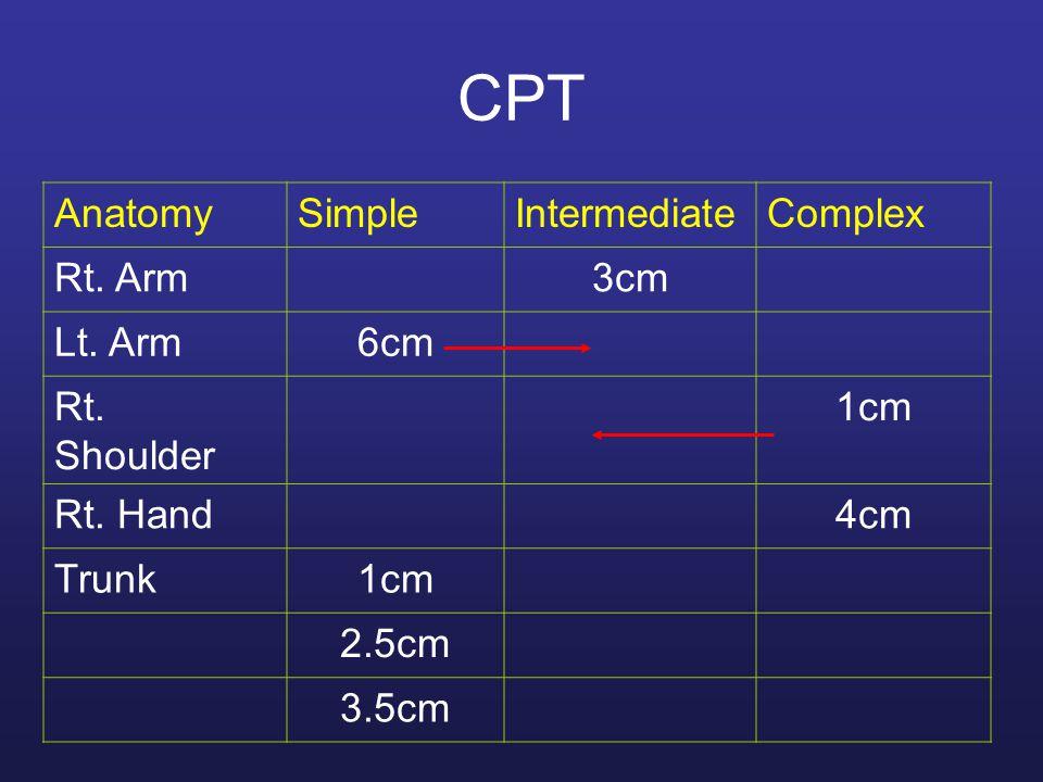 CPT AnatomySimpleIntermediateComplex Rt. Arm3cm Lt.