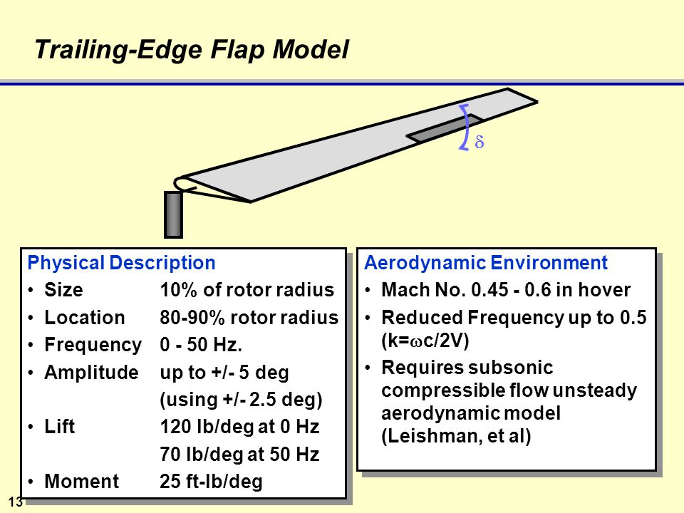 13 Trailing-Edge Flap Model Physical Description Size10% of rotor radius Location80-90% rotor radius Frequency0 - 50 Hz.