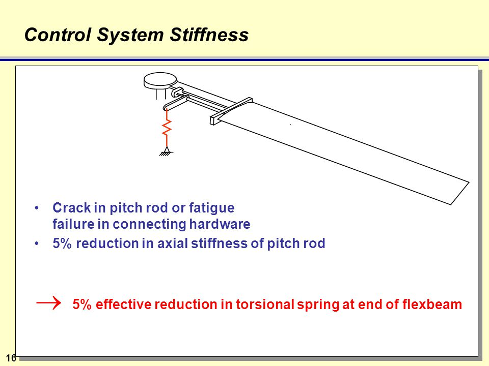 16 Control System Stiffness Crack in pitch rod or fatigue failure in connecting hardware 5% reduction in axial stiffness of pitch rod  5% effective reduction in torsional spring at end of flexbeam